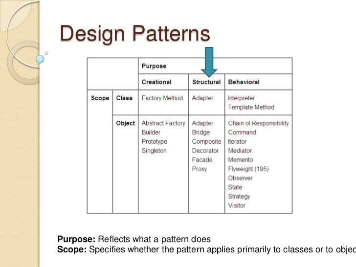 Class Scope Design Patterns