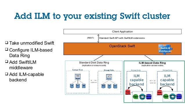 Add ILM to your existing Swift cluster OpenStack Swift Client Application Standard Swift API with SwiftILM extensions(REST...