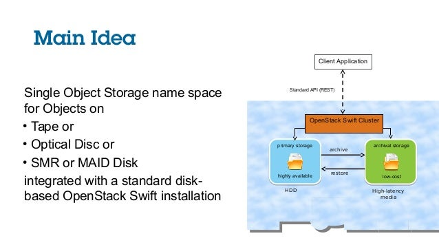 Main Idea Single Object Storage name space for Objects on ● Tape or ● Optical Disc or ● SMR or MAID Disk integrated with a...