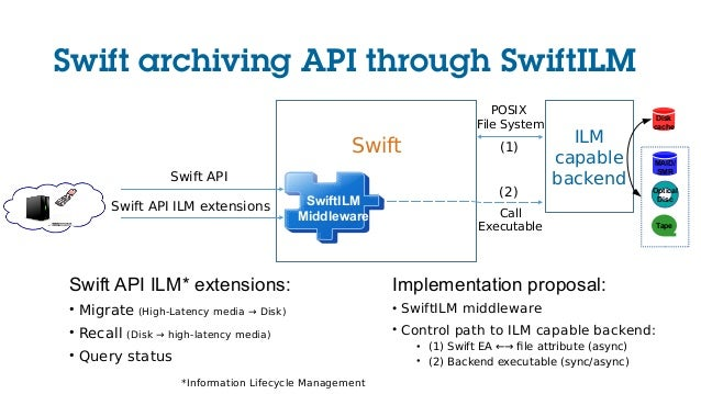 Swift Swift API Swift API ILM extensions ILM capable backend POSIX File System Swift API ILM* extensions: • Migrate (High-...