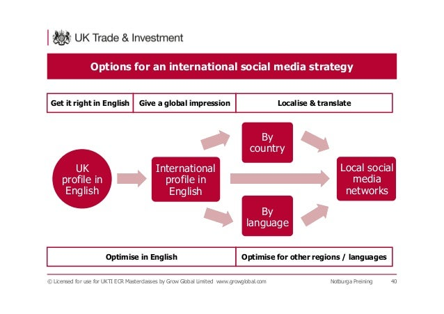Options for an international social media strategy © Licensed for use for UKTI ECR Masterclasses by Grow Global Limited ww...