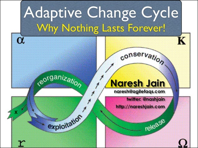 Adaptive Change Cycle	  Why Nothing Lasts Forever!  Naresh Jain  naresh@agilefaqs.com twitter: @nashjain http://nareshjain...