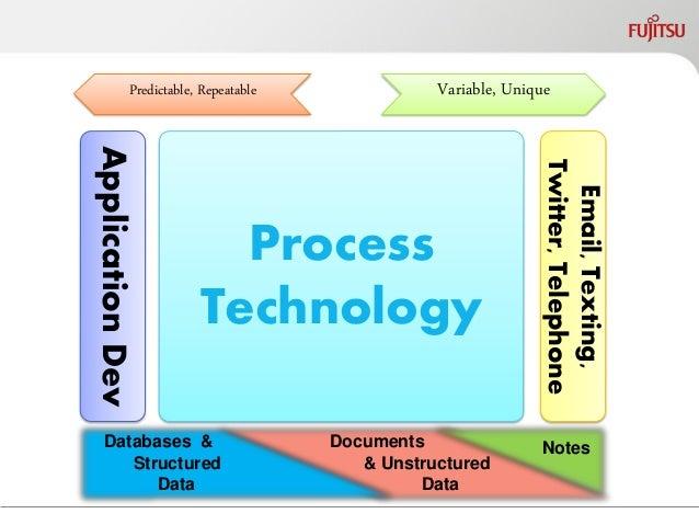 Application Dev  PDS Integration  Human PM  Production CM  Adaptive CM  Social Biz  Email, Texting, Twitter, Telephone  Va...