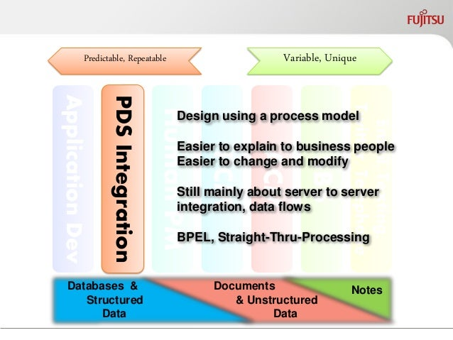 Application Dev  PDS Integration  Human PCM  ACM  SBS  Email, Texting, Twitter, Telephone  Human PM  Variable, Unique  Pre...