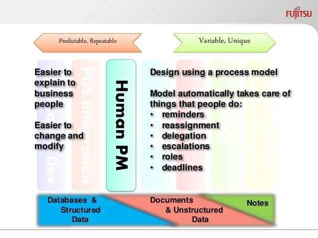 Application Dev  PDS Integration  Human PM  PCM  ACM  SBS  Email, Texting, Twitter, Telephone  Production CM  Variable, Un...
