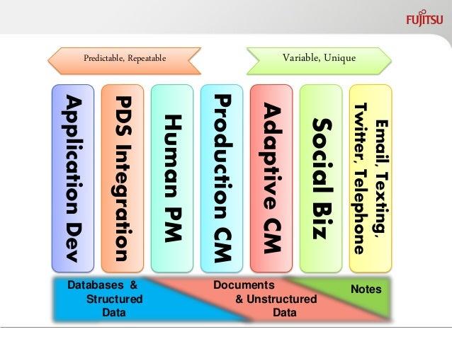 Application Dev  PDS Integration  Human PM  PCM  ACM  SBS  Email, Texting, Twitter, Telephone  Production CM  Adaptive CM ...