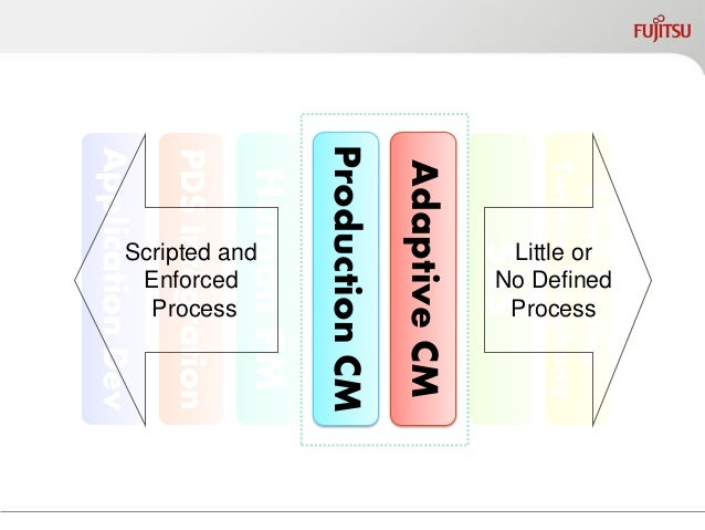 History  1990's Workflow, Business ProcessReengineering  2000's Business Process Management  2010 – Emergence of Adapti...