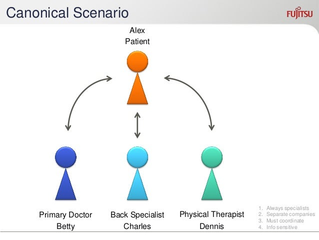 Confer  Tests  Do  Do  Do  Primary Doctor  Meet  Research  Recommend  Back Specialist  Assess  Treat  Conclude  Physical T...