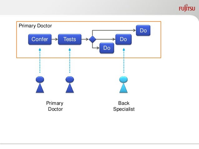 Cloning: copy documents & data  Confer  Tests  Do  Do  Do  Primary Doctor  Meet  Research  Recommend  Back Specialist  PA ...