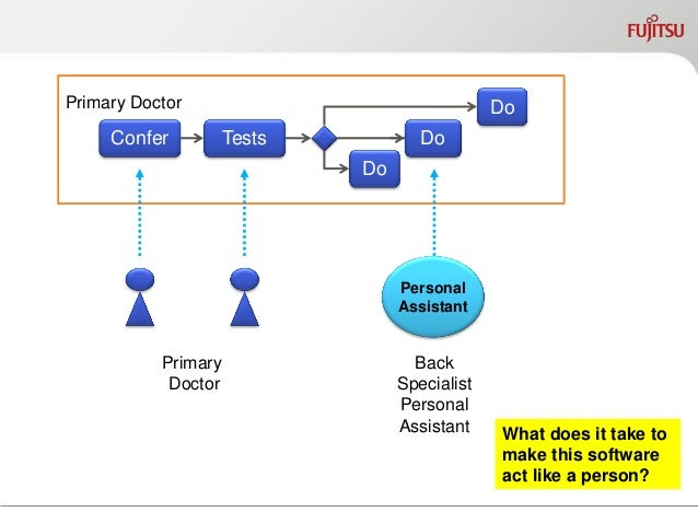 Confer  Tests  Do  Do  Do  Primary Doctor  Meet  Research  Recommend  Back Specialist  PA synchronizes  back when changed ...