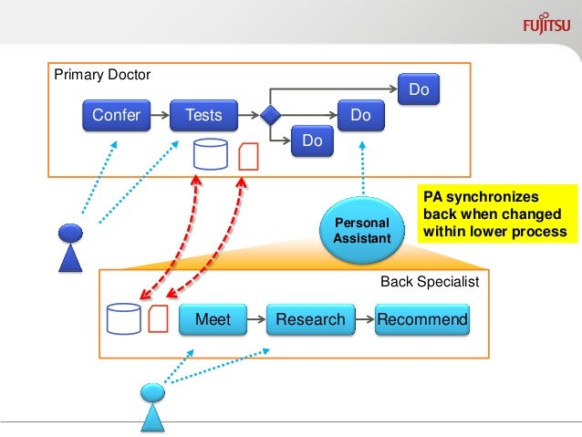 Differing Representations of Patient  Primary  Doctor  Back Specialist  Physical  Therapist  Patient Info  Patient Info  P...
