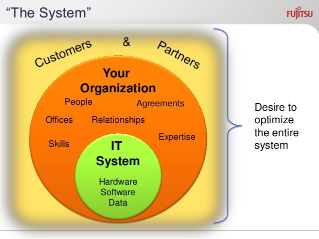 Definition of BPM  Business Process Management (BPM) is a discipline involving any combination of modeling, automation, ex...