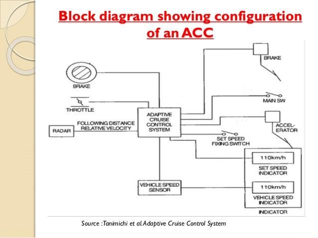 Sensational Citroen Cruise Control Diagram 18 3 Castlefans De Wiring Digital Resources Honesemecshebarightsorg