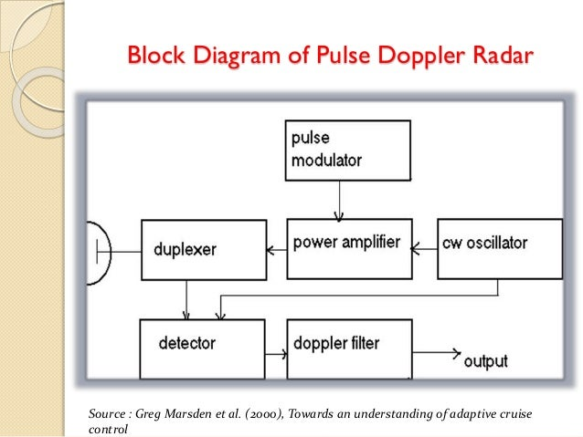 adaptive cruise control, Block diagram