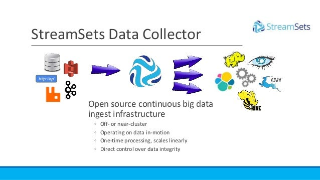 StreamSets Data Collector http://api Open source continuous big data ingest infrastructure ◦ Off- or near-cluster ◦ Operat...