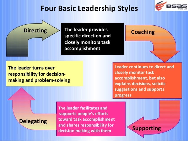 basic leadership styles In this short video, sarah hudson, experienced leadership trainer and learning and development consultant, identifies the best six leadership styles to use.