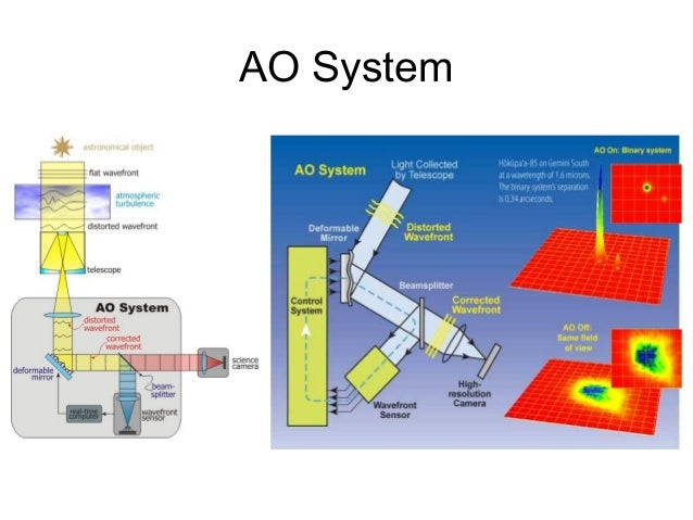 적응광학 Adaptive Optics