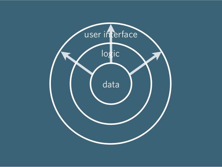 user interface      logic       data