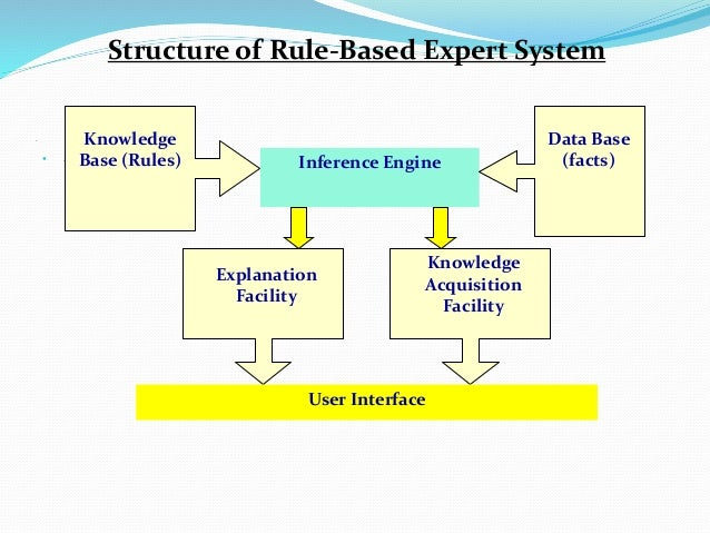 .  . Structure of Rule-Based Expert System Knowledge Acquisition Facility Explanation Facility User Interface Knowledge B...