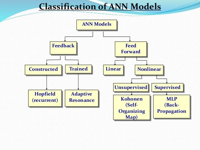 ANN Models Feedback Constructed Trained Nonlinear Adaptive Resonance Hopfield (recurrent) Linear Kohonen (Self- Organizing...