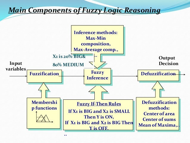 Fuzzy If-Then Rules If X1 is BIG and X2 is SMALL Then Y is ON, If X1 is BIG and X2 is BIG Then Y is OFF. .. Defuzzificatio...