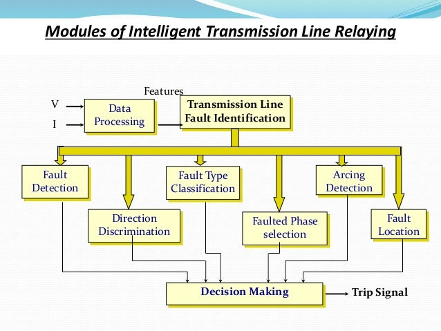 Modules of Intelligent Transmission Line Relaying Fault Detection Trip Signal Data Processing Transmission Line Fault Iden...