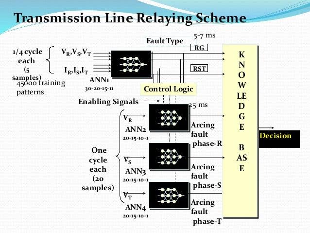 ANN4 20-15-10-1 ANN1 30-20-15-11 Control Logic Arcing fault phase-T 1/4 cycle each (5 samples) VR,VS,VT IR,IS,IT ANN3 20-1...