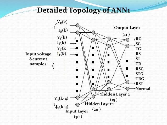 RG SG TG RS ST TR RSG STG TRG RST Normal Input Layer Hidden Layer 1 Output Layer (11 ) VR(k) IR(k) VS(k) IS(k) VT(k )IT(k)...