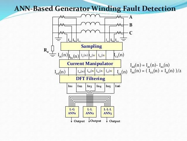 DFT Filtering In5 In6In3 In4In1 In2 Ia2 Ib2Ib1Ia1 Ra Ic1 Ic2 A C B L-L ANN2 L-L-L ANN3 L-G ANN1 OutputOutputOutput Iad(n) ...
