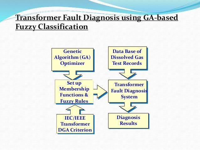 Diagnosis Results IEC/IEEE Transformer DGA Criterion Transformer Fault Diagnosis System Data Base of Dissolved Gas Test Re...