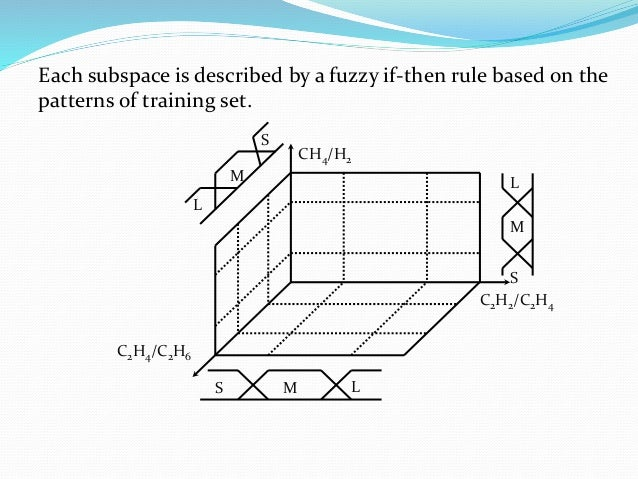 Each subspace is described by a fuzzy if-then rule based on the patterns of training set. C2H4/C2H6 C2H2/C2H4 S M L S M L ...