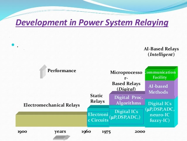 .  . Development in Power System Relaying . Performance 1900 years 1960 1975 2000 Electromechanical Relays Microprocesso ...
