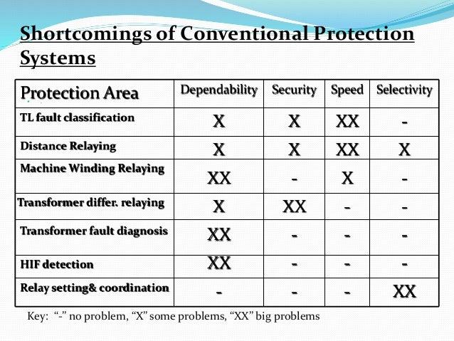 .  . XX---Relay setting& coordination ---XXHIF detection ---XXTransformer fault diagnosis --XXXTransformer differ. relayi...