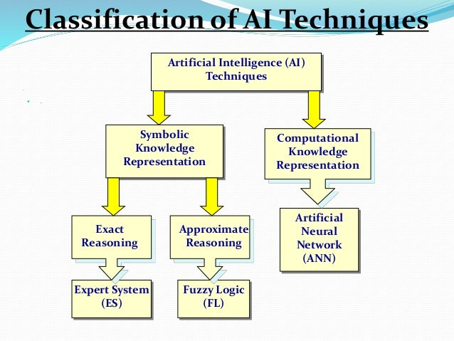 .  . Artificial Intelligence (AI) Techniques Expert System (ES) Fuzzy Logic (FL) Approximate Reasoning Artificial Neural ...