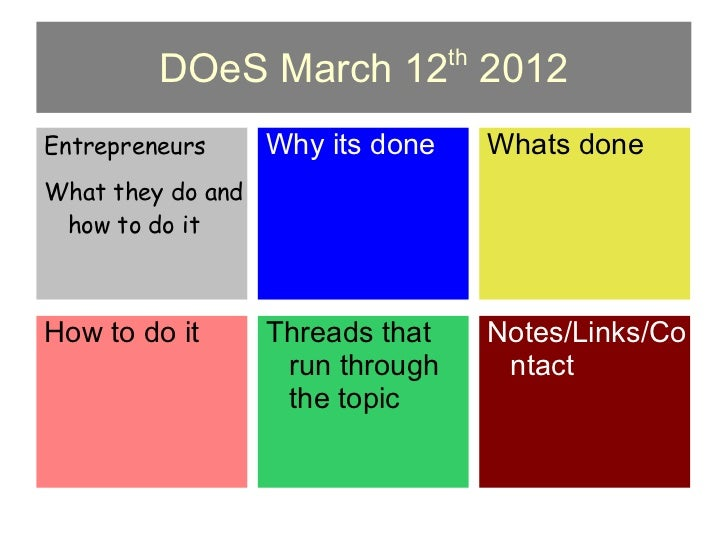 th         DOeS March 12 2012Entrepreneurs      Why its done        Whats doneWhat they do and how to do itHow to do it   ...