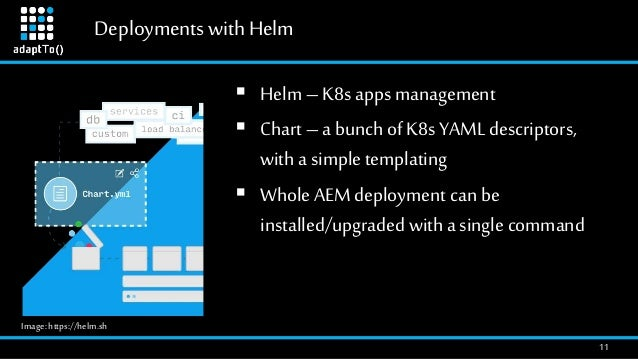 DeploymentswithHelm 11  Helm – K8s apps management  Chart – a bunch of K8s YAML descriptors, with a simple templating  ...