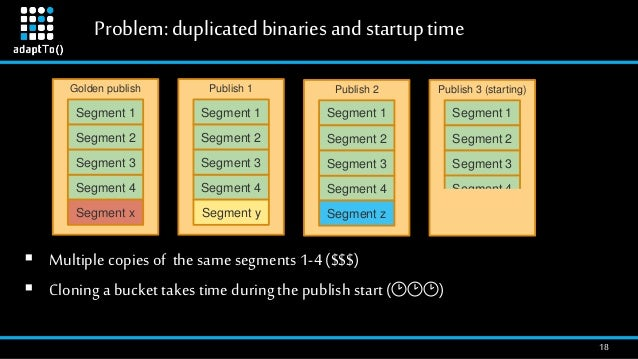 Problem:duplicatedbinaries andstartuptime 18 Golden publish Segment 1 Segment 2 Segment 4 Segment 3 Segment x Publish 1 Se...
