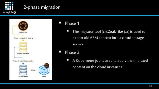 2-phasemigration 30  Phase 1  Themigrator tool (crx2oak-like jar) is used to export old AEM content into a cloud storage...