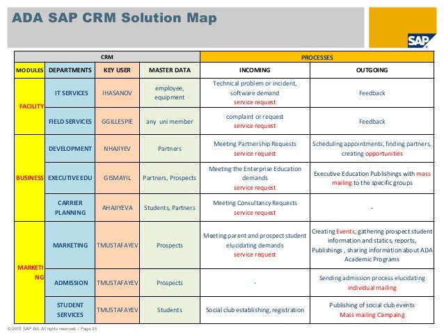 Ada sap crm business blueprint presentation page 24 25 malvernweather Gallery