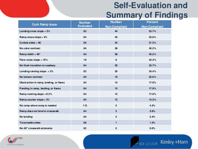 Ada Self Evaluation And Transition Plan