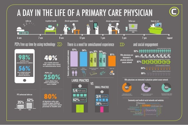 A day in the life of a primary care physician