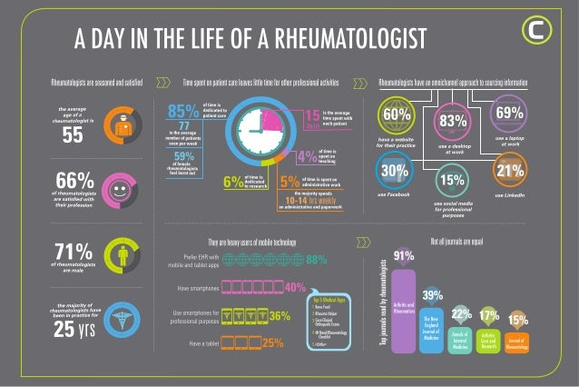 A day in the life of a rheumatologist