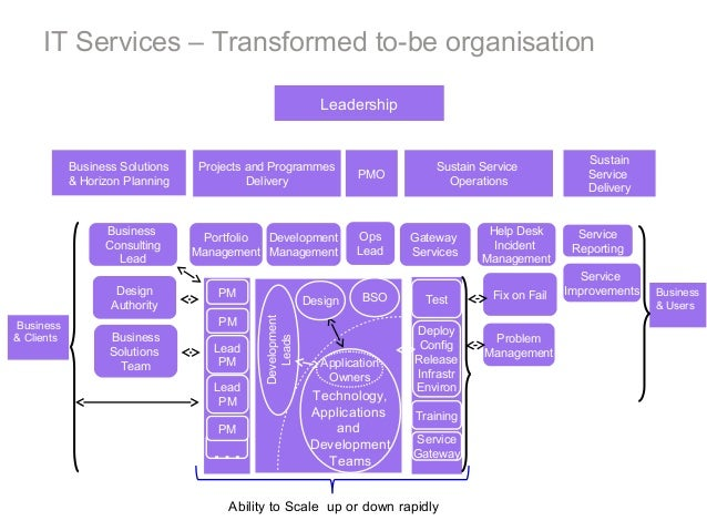 IT Services – Transformed to-be organisation Leadership Business Solutions & Horizon Planning Sustain Service Delivery Bus...