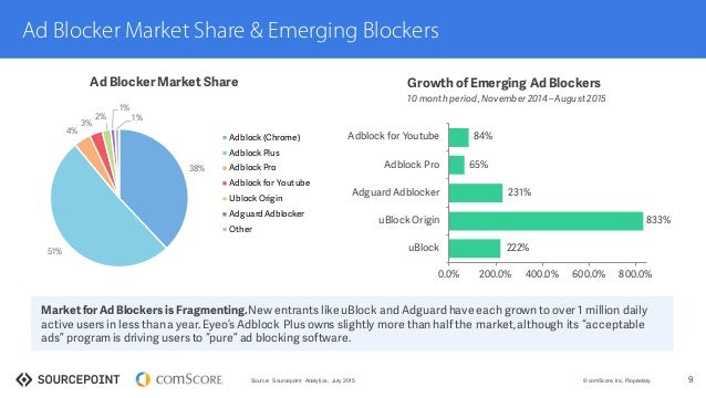 The state of ad blocking - September 2015