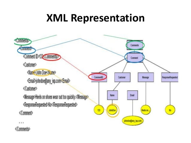 XML Document Schema • Database schemas constrain what information can be stored, and the data types of stored values • XML...