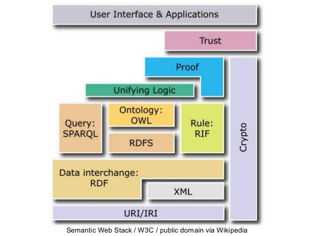 Semantic Web Stack / W3C / public domain via Wikipedia