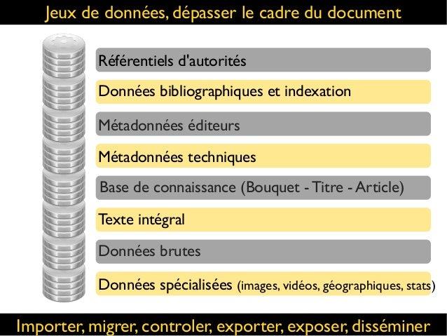 Jeux de données, dépasser le cadre du document Données bibliographiques et indexation Métadonnées éditeurs Base de connais...