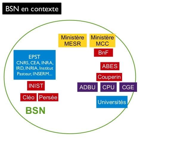 BSN BSN en contexte Ministère MESR Universités BnF CGEINIST Ministère MCC ABES Couperin PerséeCléo CPU EPST CNRS, CEA, INR...