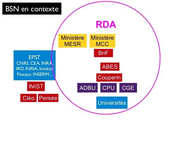 BSN en contexte Ministère MESR Universités BnF CGEINIST Ministère MCC ABES Couperin PerséeCléo CPU EPST CNRS, CEA, INRA, I...