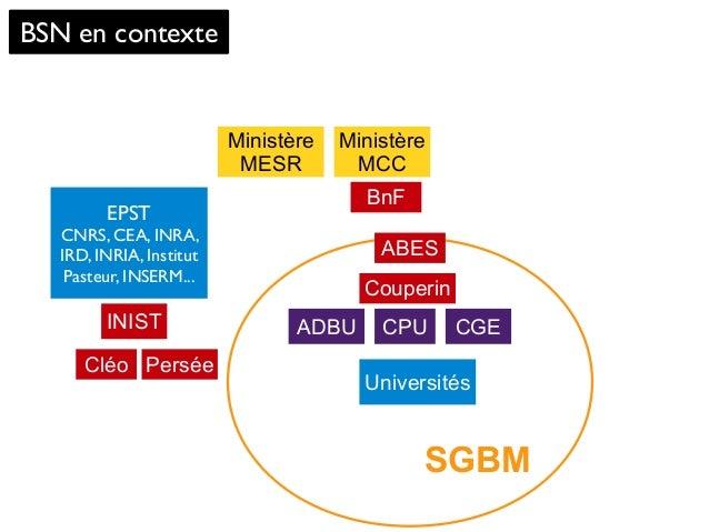 SGBM BSN en contexte Ministère MESR Universités BnF CGEINIST Ministère MCC ABES Couperin PerséeCléo CPU EPST CNRS, CEA, IN...